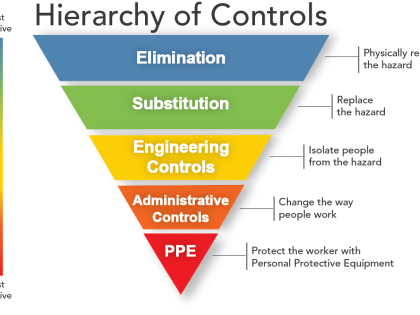Hierarchy of Controls for Safety
